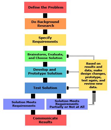 2013-updated_engineering-method-steps_v6b_noheader